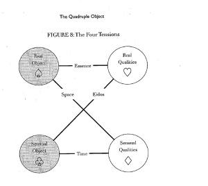 quadruple-object